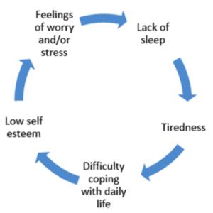 Sleep and Mental Health (MIND)